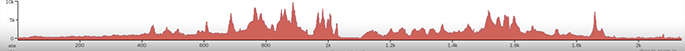 TCR Route Profile
